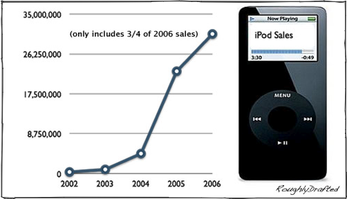Image result for ipod market share history mp3