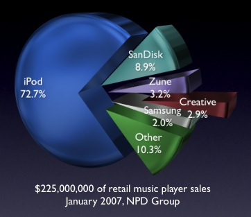 Image result for ipod market share history