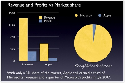 Apple vs Microsoft in revenue and profits