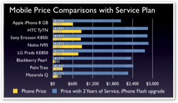 iPhone Price and Profits vs Nokia, LG, HTC, RIM, Palm