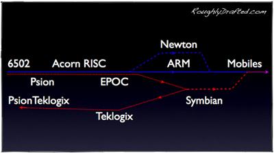 Rd Rdm.Tech.Q1.07 6856C375-Fe4E-4Bc8-B753-B48Af3Bd8B30 Files Symbian
