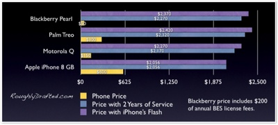 Real Mobile Costs