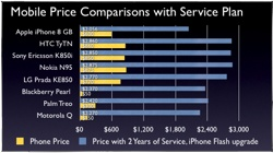 Mobile price comparisons with service plans