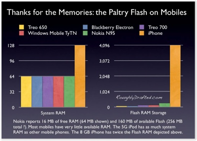 Thanks for the Memoires: the paltry Flash on Mobiles