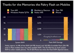 the Paltry Flash on Mobile phones
