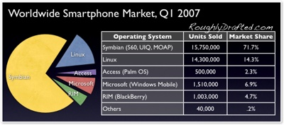 Worldwide Smartphone sales Q1