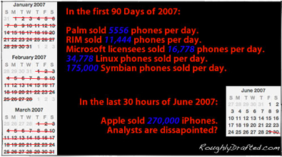 iPhone Sales vs Zune, Palm, RIM, Symbian, Windows Mobile
