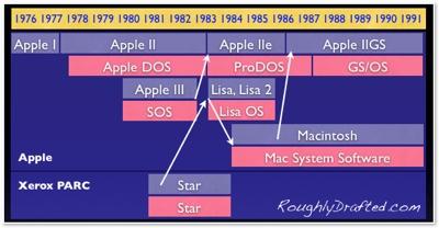 Apple 80s timeline