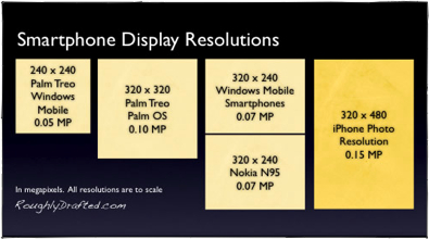 smartphone display resolutions
