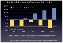 Apple vs Microsoft in consumer electronics
