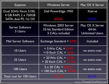 Windows Server and CALs vs Mac OS X Server