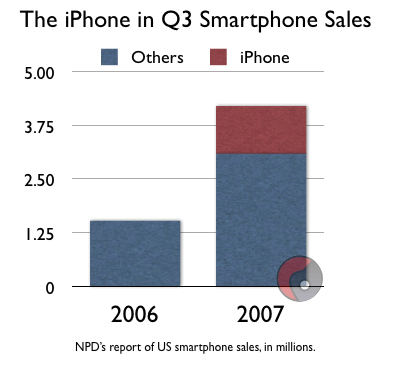 The iPhone in Q3 2007 Smartphone Sales