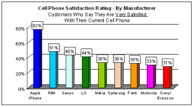 iPhone Satisfaction