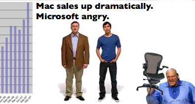 Mac sales up dramatically. Microsoft angry.