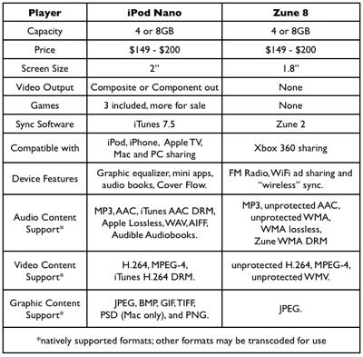 iPod Nano vs Zune 8