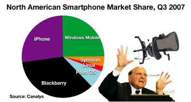 North American Smartphone Market Share, Q3 2007