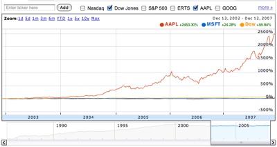 MSFT APPL Dow Jones