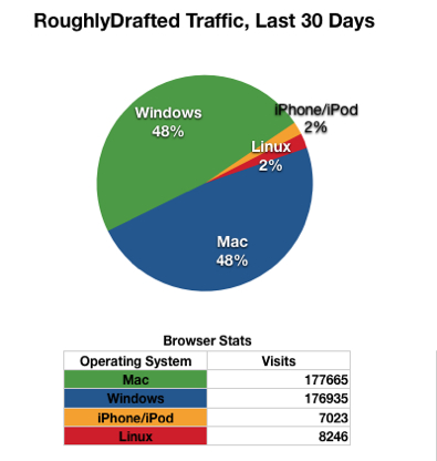 RDM web traffic
