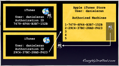 How FairPlay Works: Apple's iTunes DRM Dilemma