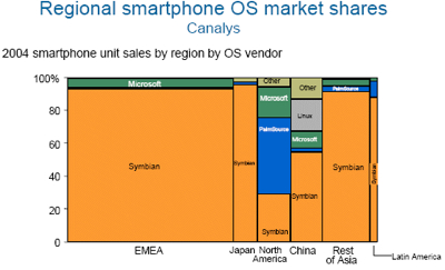 Regional market shares 2004 smartphones