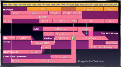 SCO, Linux, and Microsoft in the History of OS: 2000s