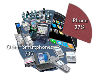 iPhone Grabs 27% of US Smartphone Market