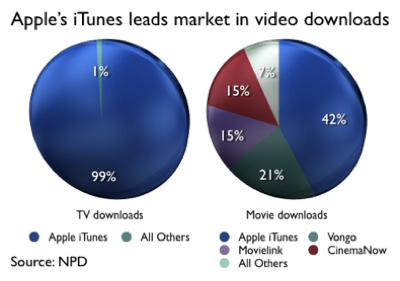 Apple TV Digital Disruption at Work: iTunes Takes 91% of Video Download Market