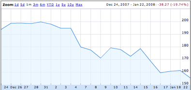 Apple Stock January 2008