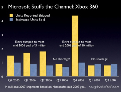 Microsoft stuffs the channel: xbox 360
