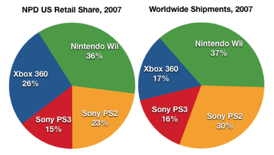 2007 Wii Playstation and Xbox 360 market share