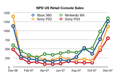 NPD monthly sales Wii PS2 PS3 Xbox 360
