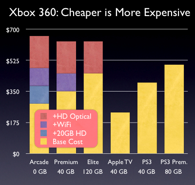 Xbox 360: cheaper is more expensive