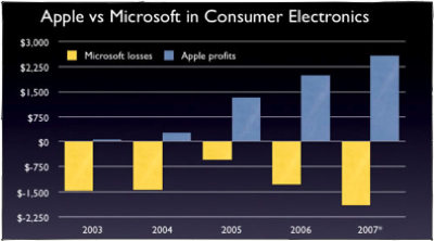 Ten Fake Apple Scandals: 7 - Apple's Hardware and Dvorak's Microsoft Branded PC
