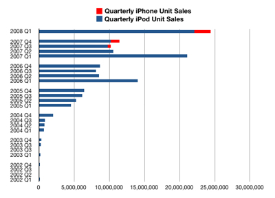 Quarterly iPods and iPhones