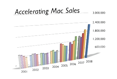 Wp-Content Uploads 2008 01 Macsales-080123-1