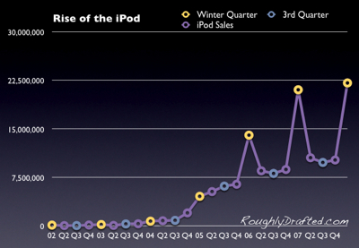 rise of the ipod