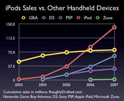 ipod sales vs other handhelds
