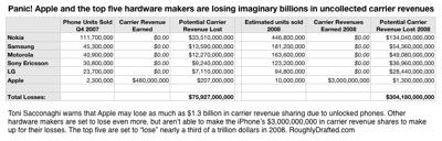 Nokia losing billions