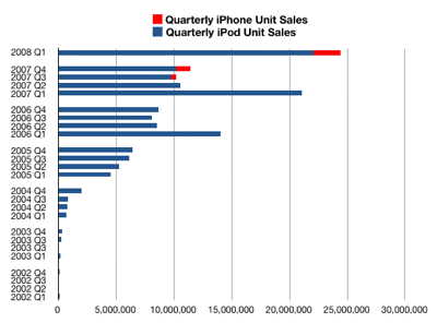 quarterly ipod sales