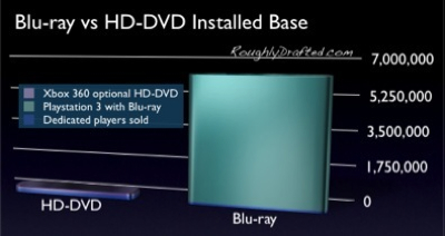 Blu-ray vs HD-DVD in Next Generation Game Consoles