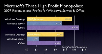 Microsoft's Outrageous Office Profits