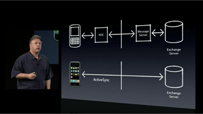 Phil Schiller iPhone SDK RIM