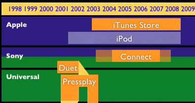 Rise of the iTunes Killers Myth