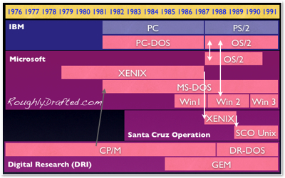 SCO, Linux, and Microsoft in the History of OS: 1980s