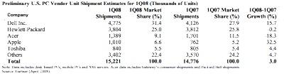 Gartner Apple PC market share 2008 Q1
