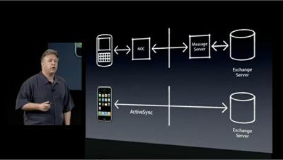 iPhone BES RIM