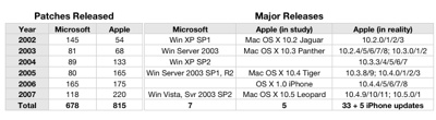 Patches Windows vs Mac OS X