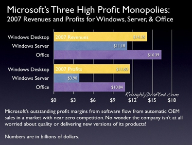 Microsoft Profit Sources
