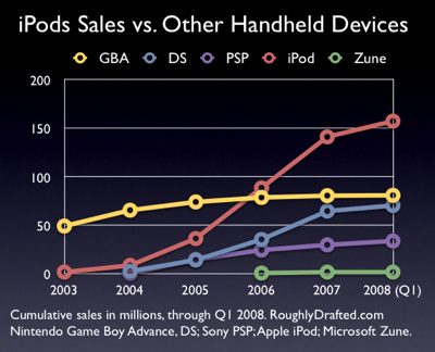 iPod Zune PSP DS GBA