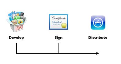 iphone signing